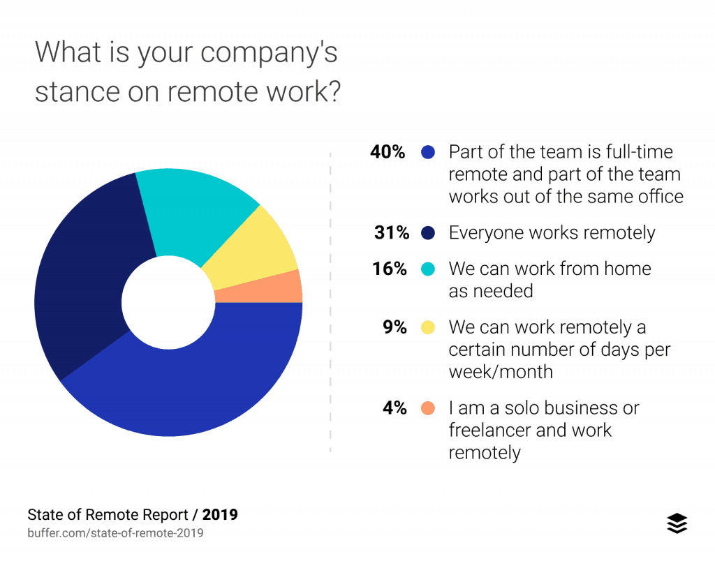 company-stance-on-remote-work-2019