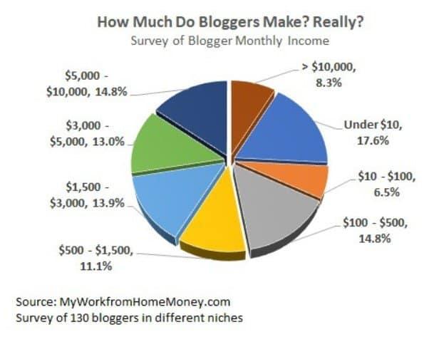 Blogger Make