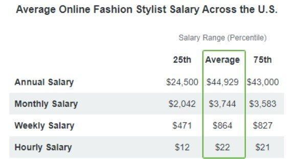 Fashion Stylist Salary