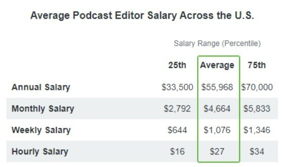 Podcast editor salary