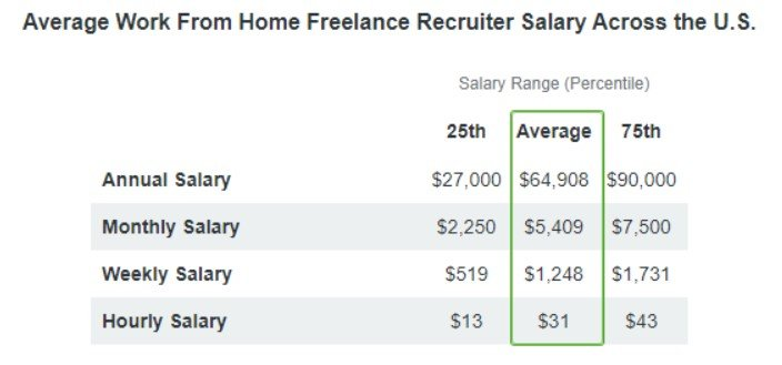 Recruitment Salary