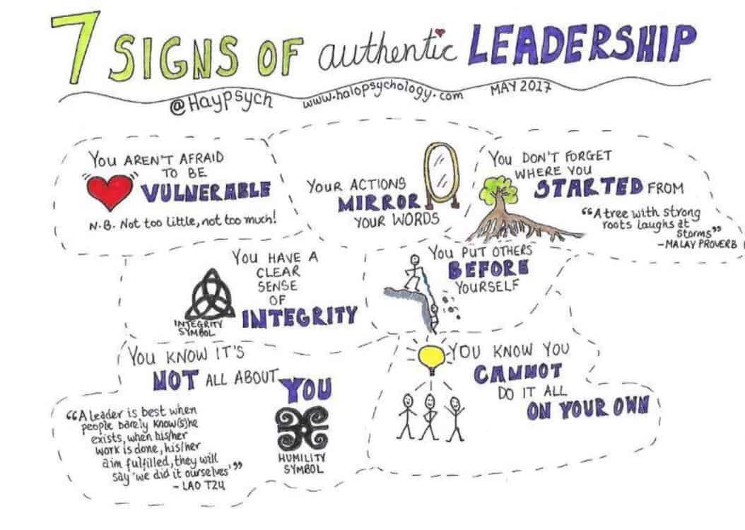 7 Signs of leader