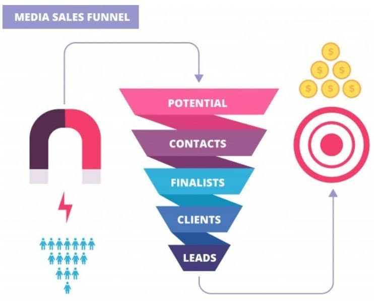 Media Sales Funnel