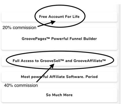 free account grroove jv page