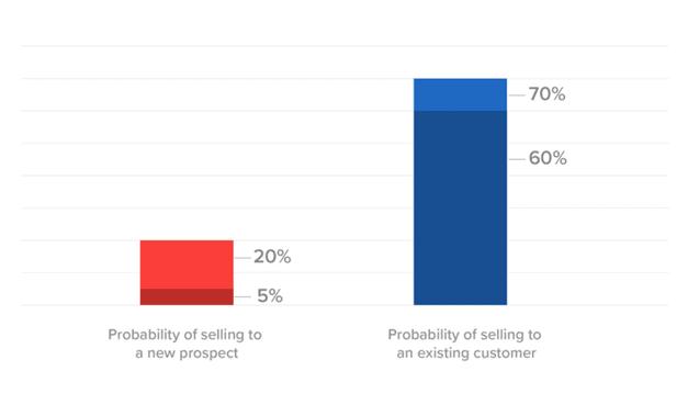 Sales Funnel Success Rate