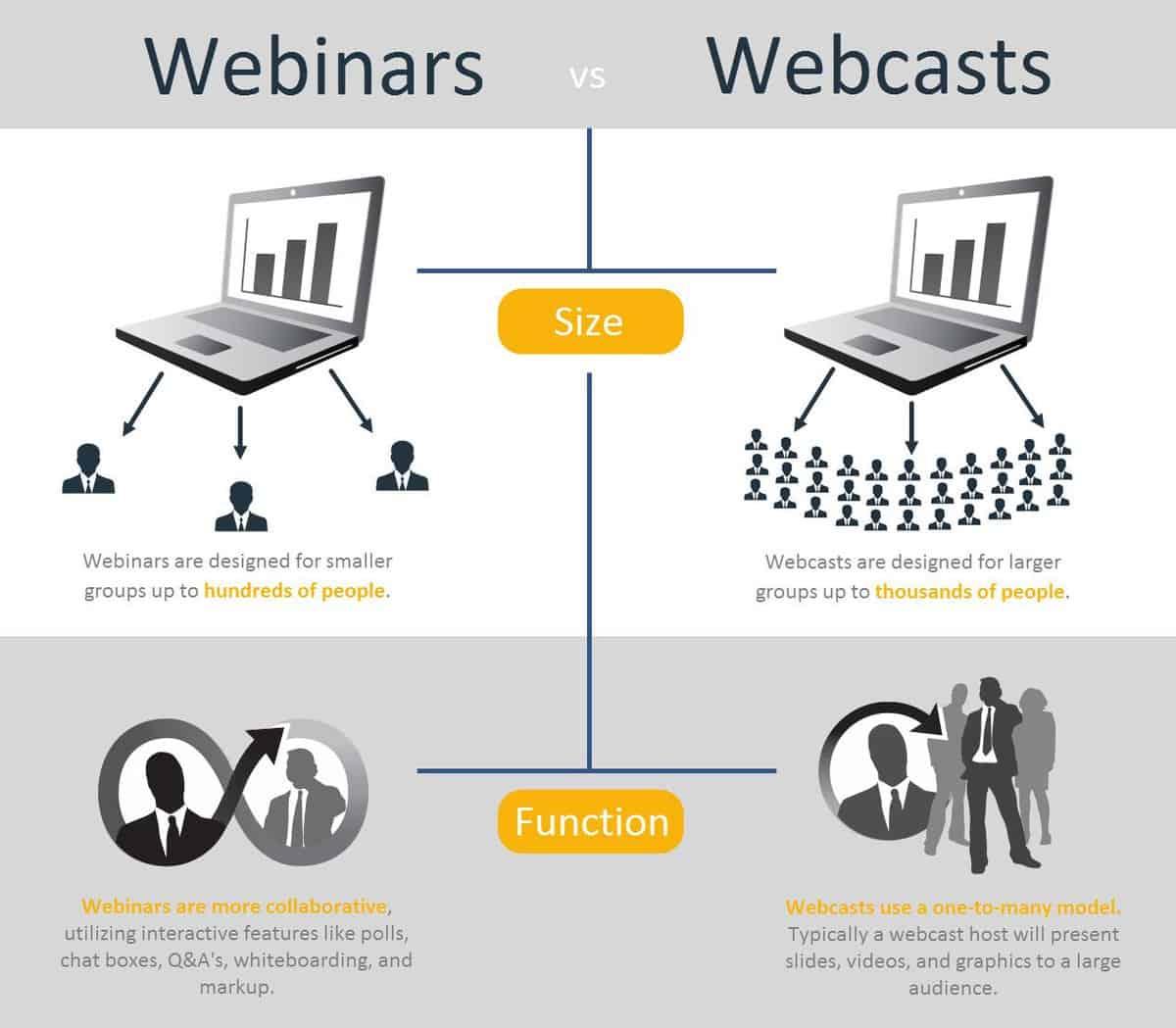 Webinars vs Webcasts